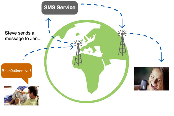 Send SMS Messages Anywhere You Want